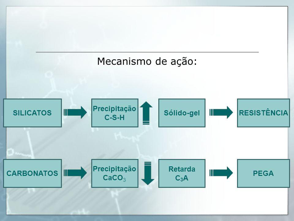 Mecanismo de ação: SILICATOS Precipitação C-S-H Sólido-gel RESISTÊNCIA