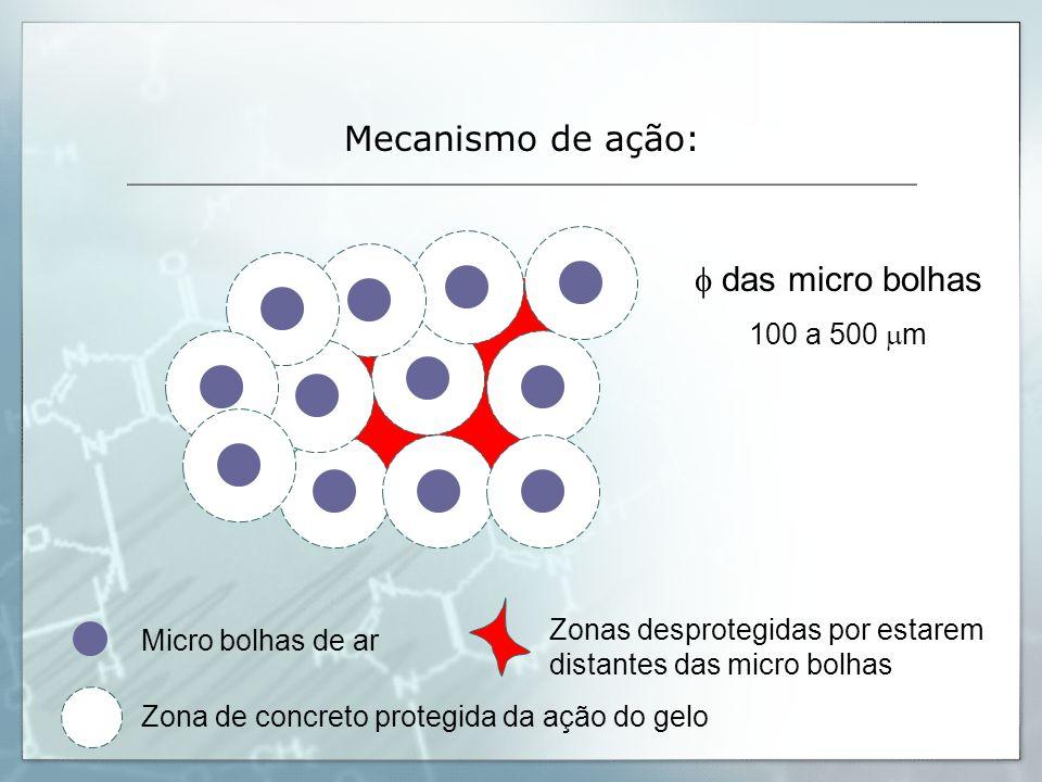 Mecanismo de ação: f das micro bolhas 100 a 500 mm