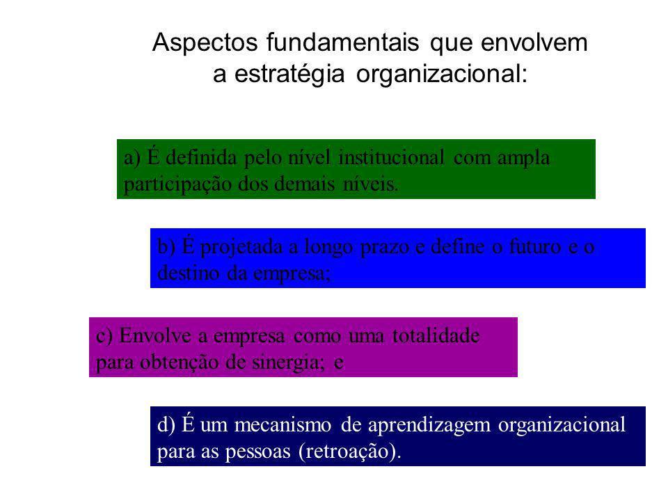 Aspectos fundamentais que envolvem a estratégia organizacional: