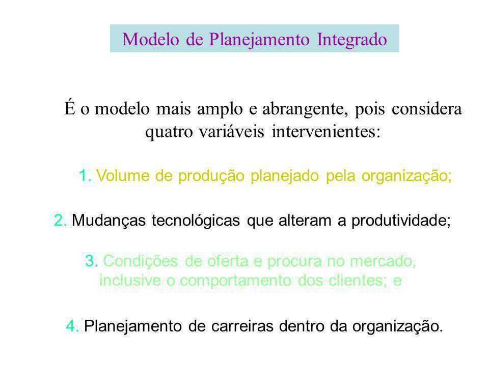Modelo de Planejamento Integrado