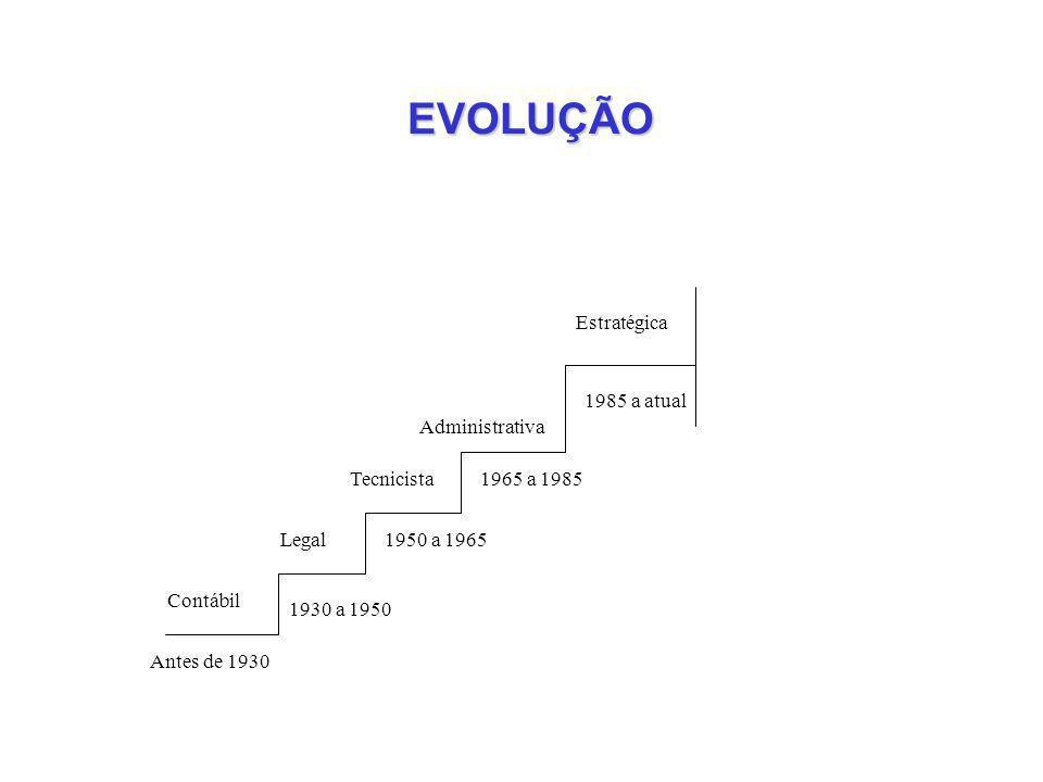 EVOLUÇÃO Estratégica 1985 a atual Administrativa Tecnicista