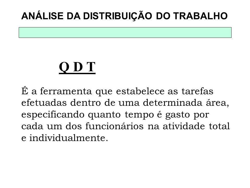 Q D T ANÁLISE DA DISTRIBUIÇÃO DO TRABALHO