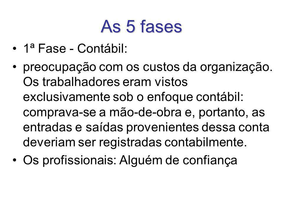 As 5 fases 1ª Fase - Contábil: