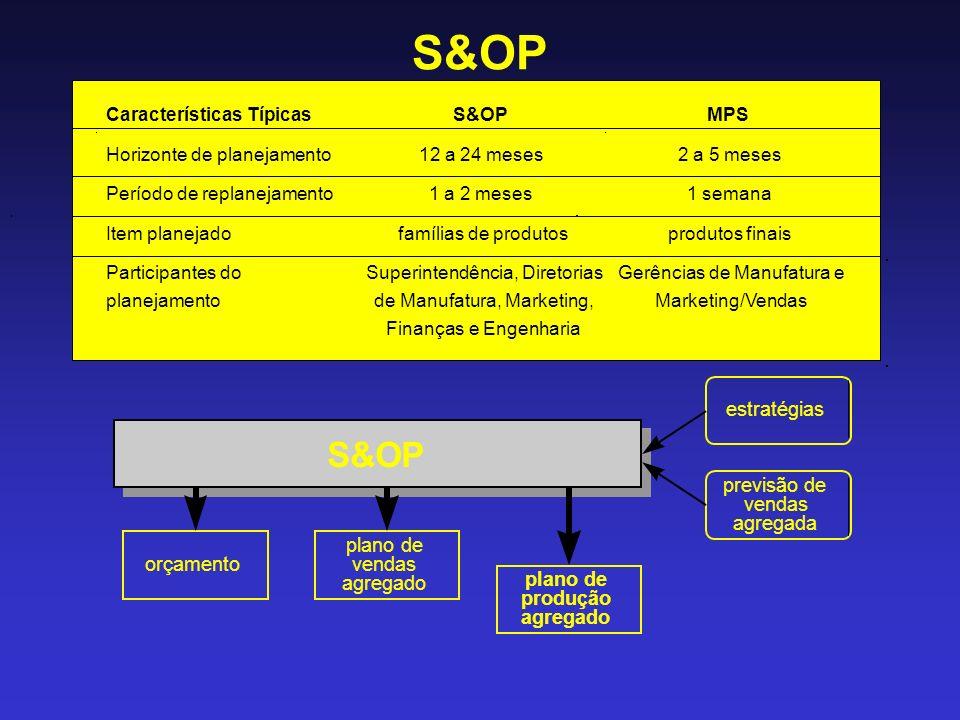 S&OP S&OP S&OP estratégias previsão de vendas agregada plano de