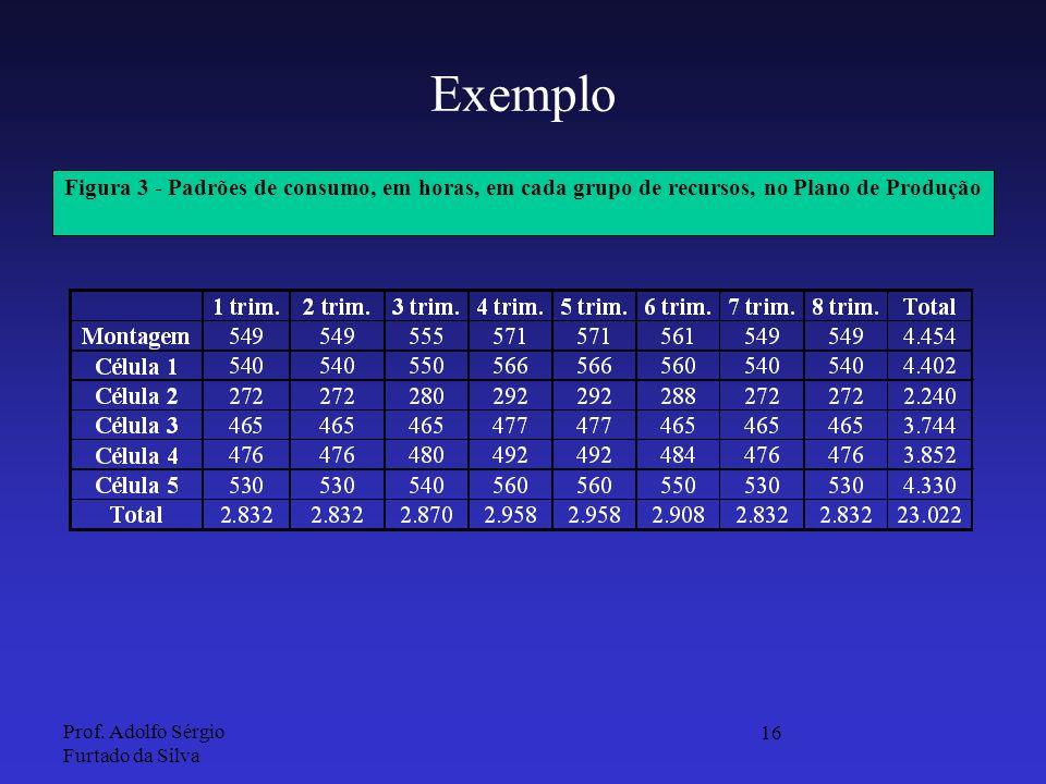 Exemplo Figura 3 - Padrões de consumo, em horas, em cada grupo de recursos, no Plano de Produção.