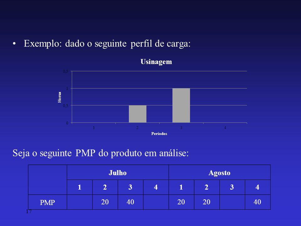 Exemplo: dado o seguinte perfil de carga: