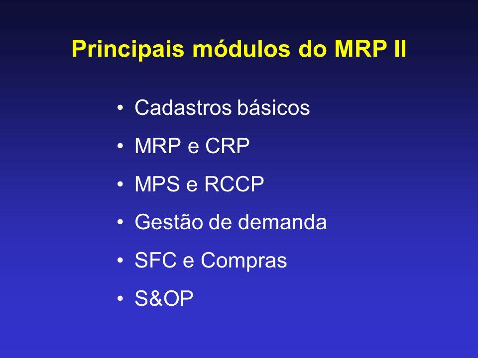 Principais módulos do MRP II
