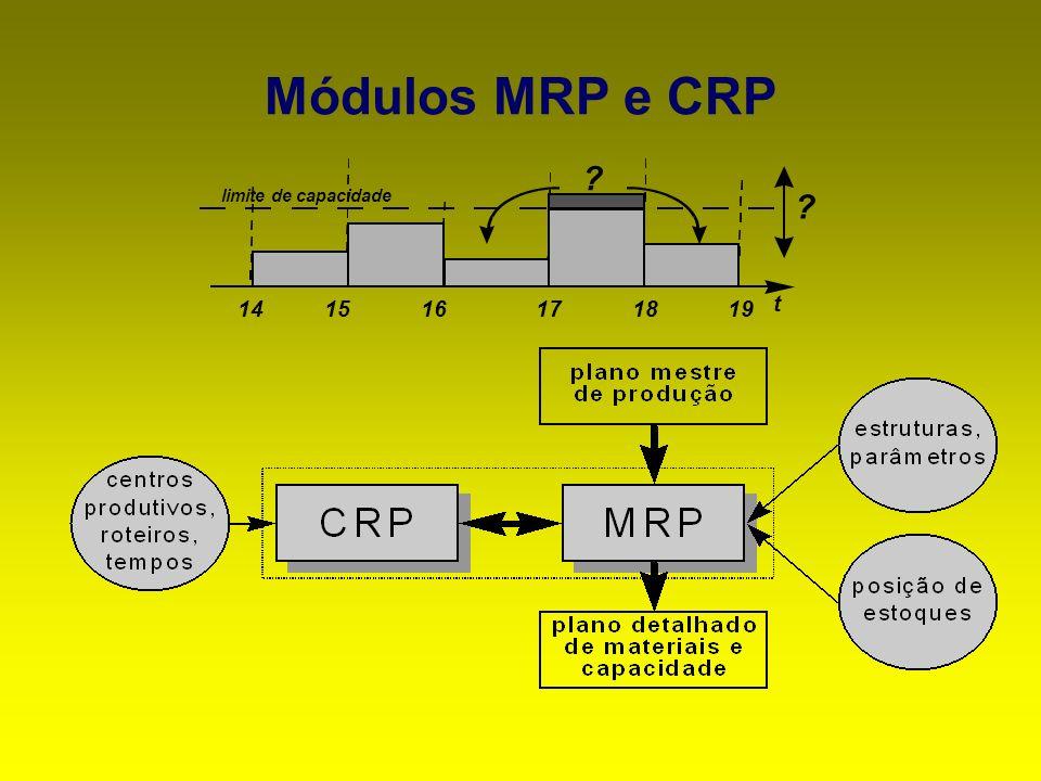 Módulos MRP e CRP 19 18 17 16 15 14 limite de capacidade t