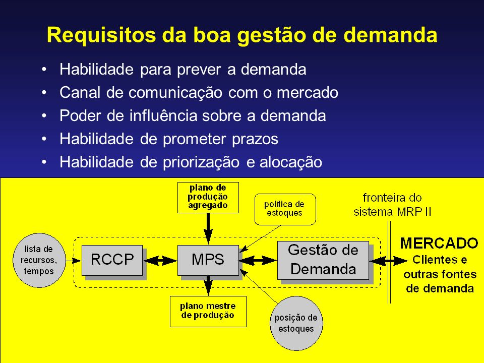 Requisitos da boa gestão de demanda