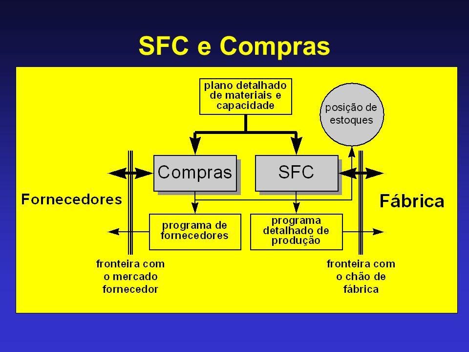 SFC e Compras