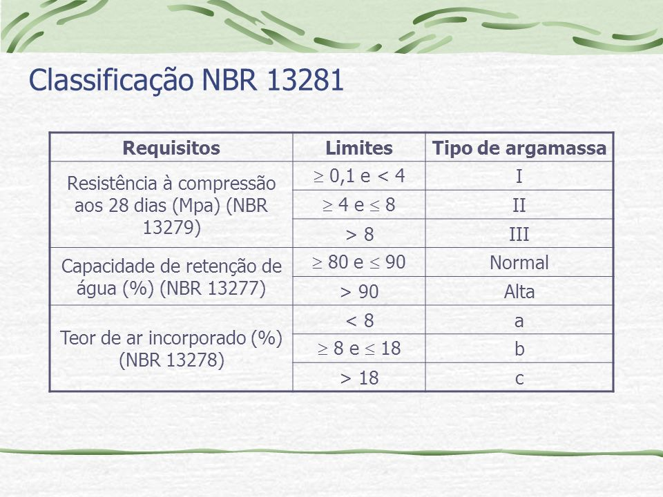 Classificação NBR 13281 Requisitos Limites Tipo de argamassa