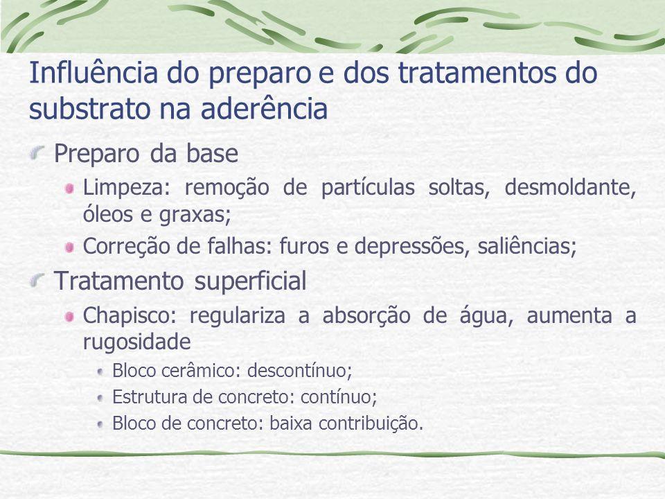 Influência do preparo e dos tratamentos do substrato na aderência