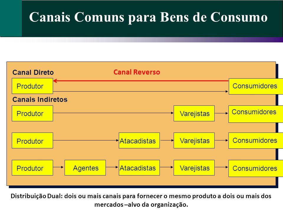 Canais Comuns para Bens de Consumo