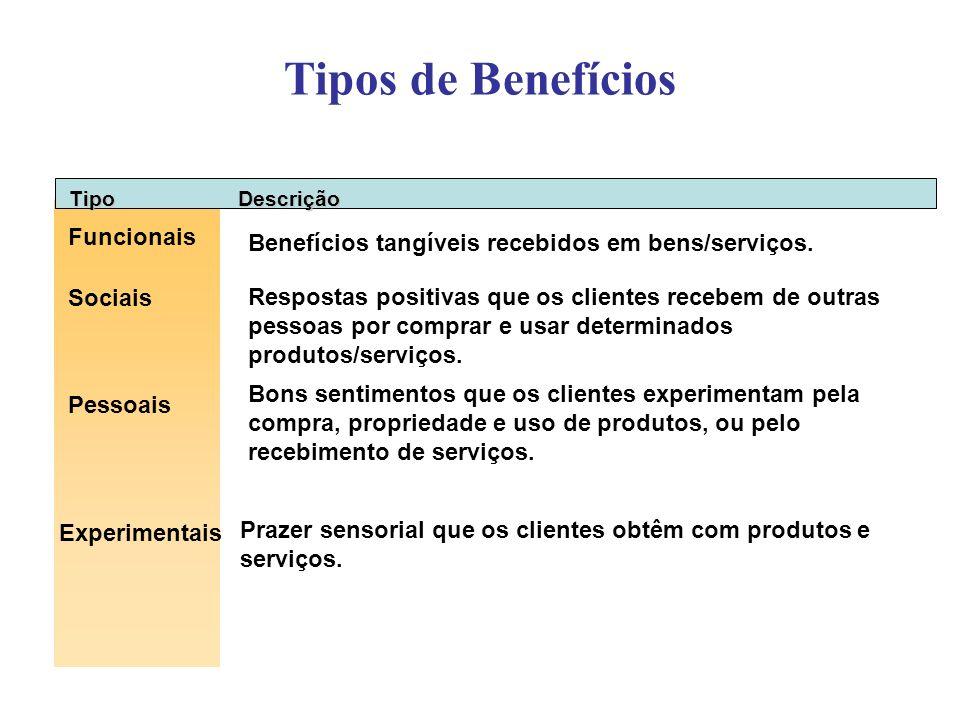 Tipos de Benefícios Funcionais