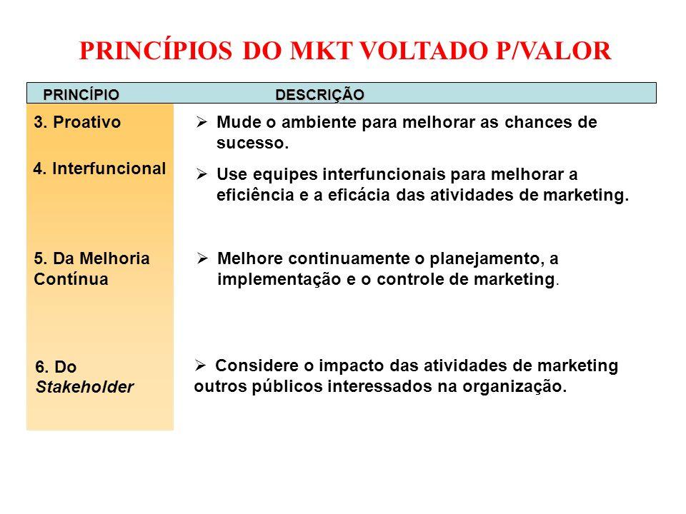 PRINCÍPIOS DO MKT VOLTADO P/VALOR