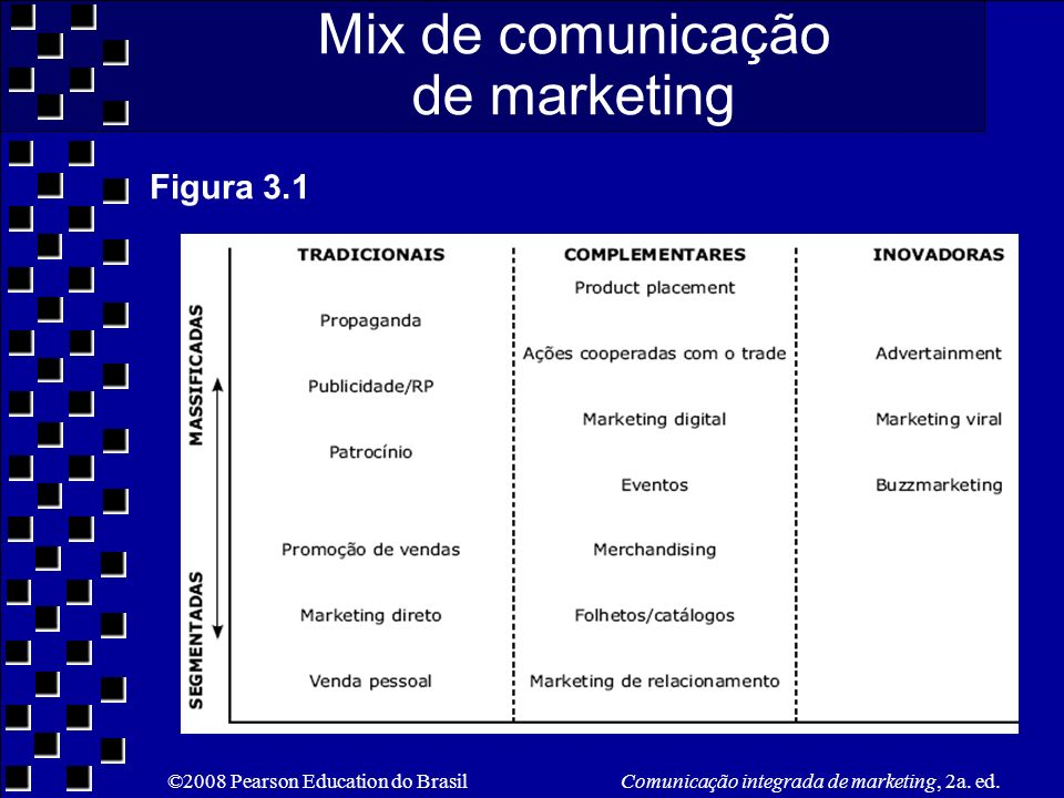 Mix de comunicação de marketing