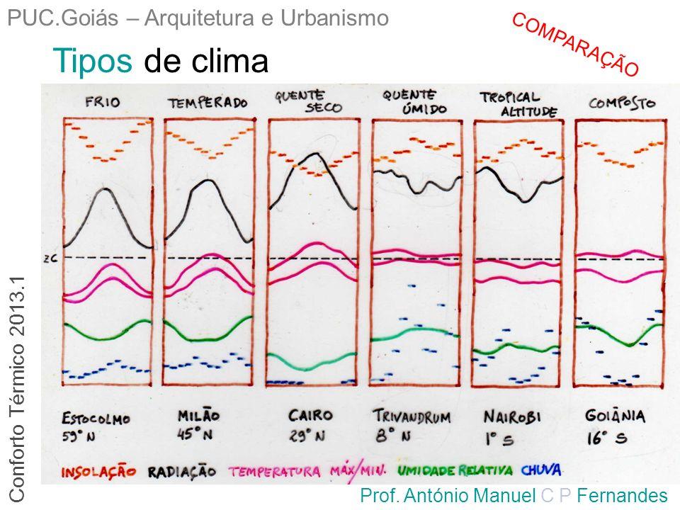 Tipos de clima PUC.Goiás – Arquitetura e Urbanismo
