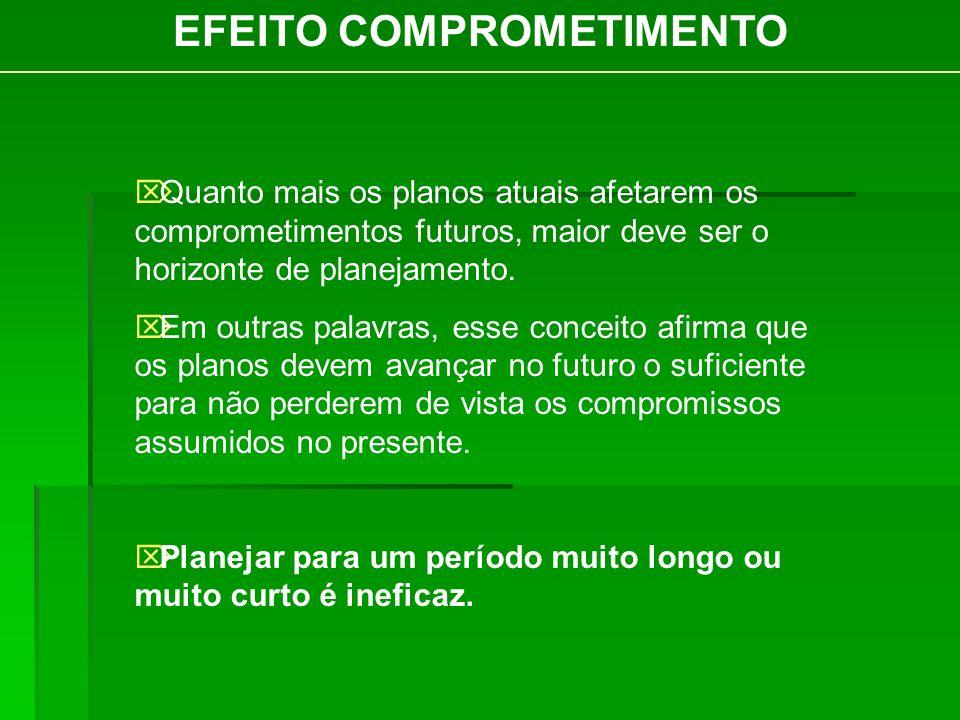 EFEITO COMPROMETIMENTO
