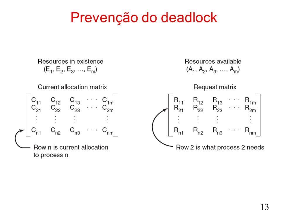 Prevenção do deadlock