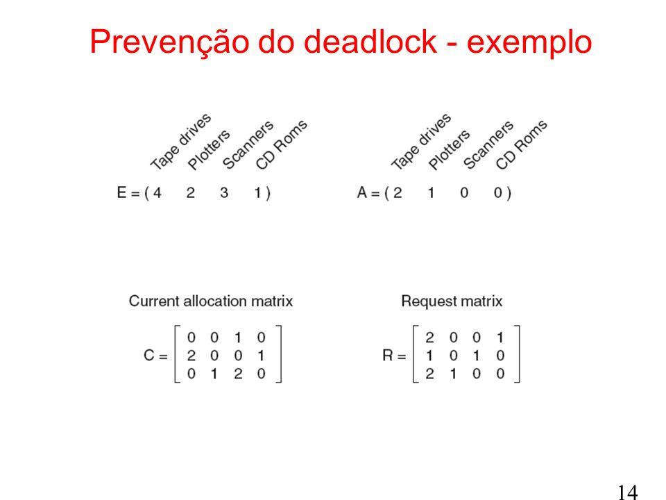 Prevenção do deadlock - exemplo