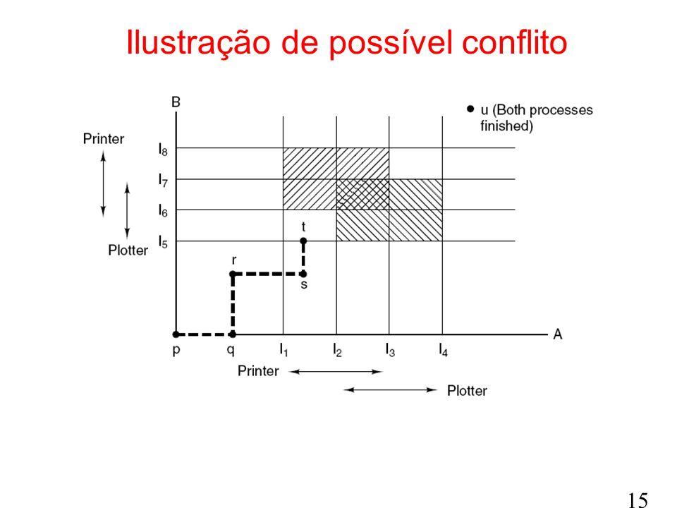 Ilustração de possível conflito