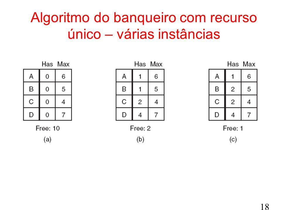Algoritmo do banqueiro com recurso único – várias instâncias