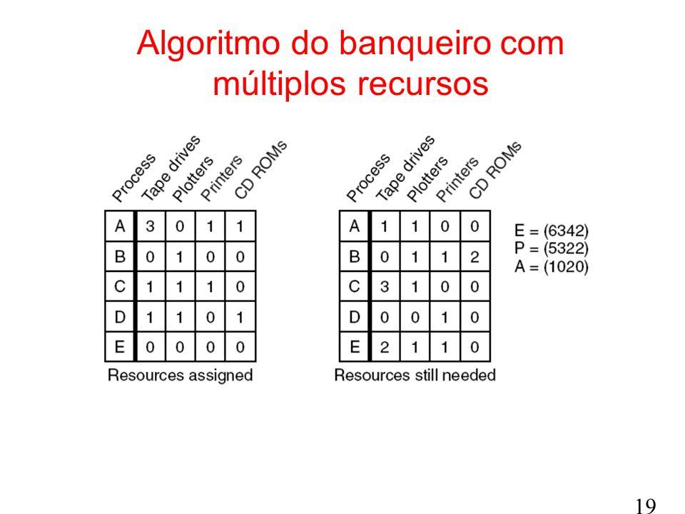 Algoritmo do banqueiro com múltiplos recursos