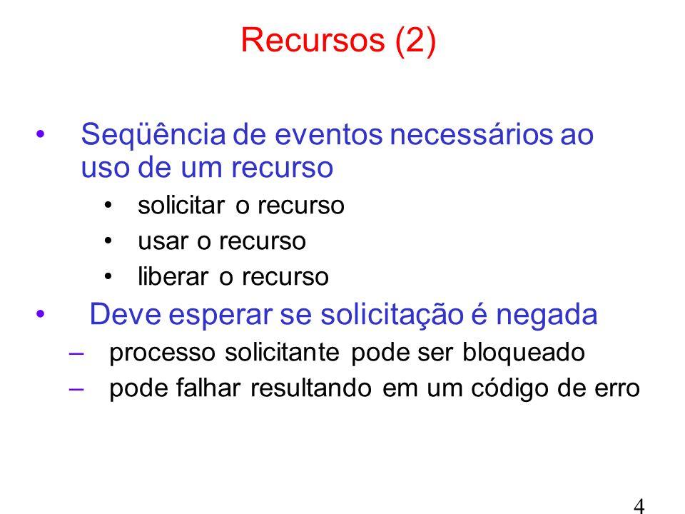 Recursos (2) Seqüência de eventos necessários ao uso de um recurso