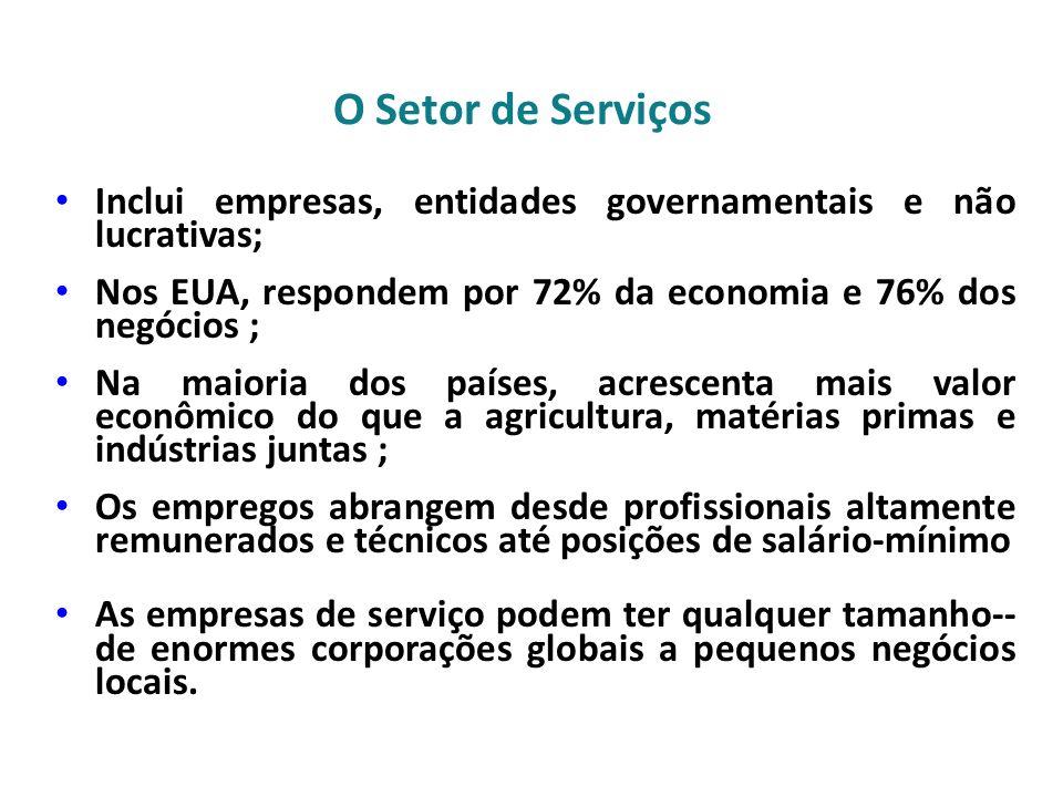 O Setor de Serviços Inclui empresas, entidades governamentais e não lucrativas; Nos EUA, respondem por 72% da economia e 76% dos negócios ;