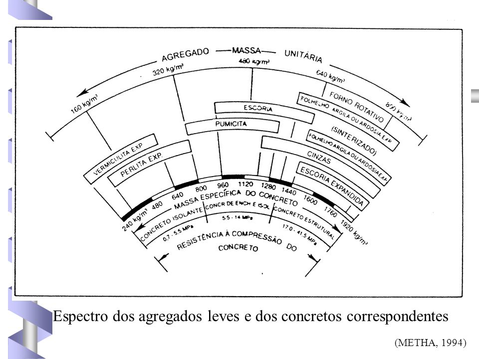 Espectro dos agregados leves e dos concretos correspondentes