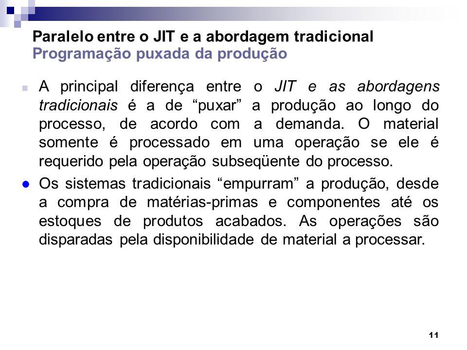 Paralelo entre o JIT e a abordagem tradicional Programação puxada da produção