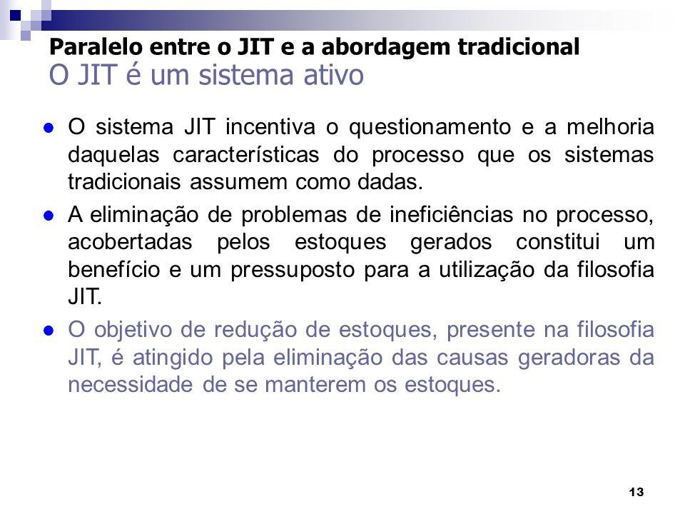 Paralelo entre o JIT e a abordagem tradicional O JIT é um sistema ativo