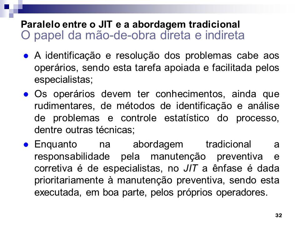 Paralelo entre o JIT e a abordagem tradicional O papel da mão-de-obra direta e indireta