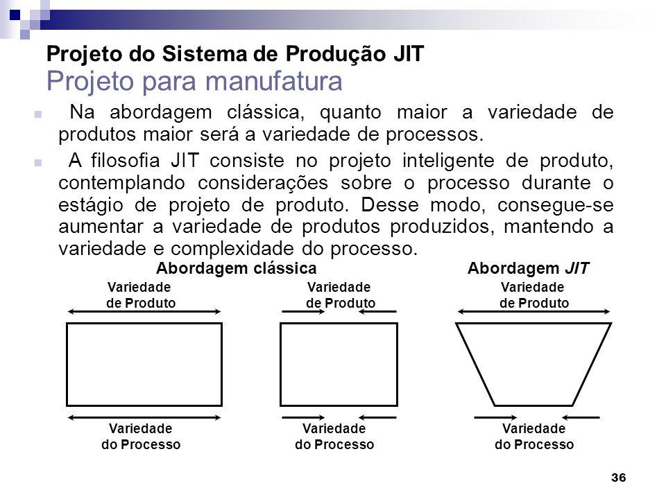 Projeto do Sistema de Produção JIT Projeto para manufatura