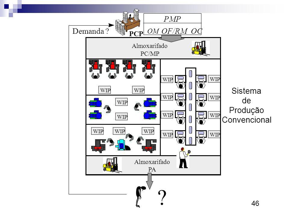 Sistema de Produção Convencional Demanda OF/RM PMP OC OM PCP