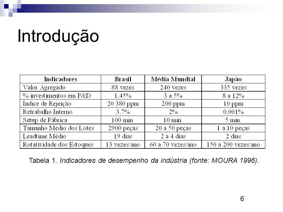 Tabela 1. Indicadores de desempenho da indústria (fonte: MOURA 1996).