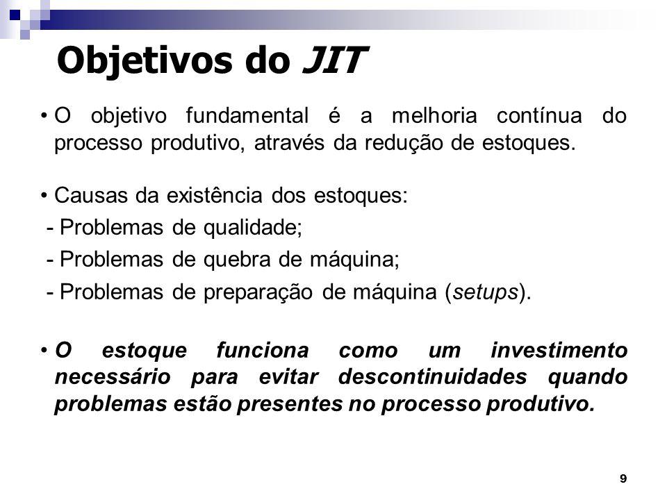 Objetivos do JIT O objetivo fundamental é a melhoria contínua do processo produtivo, através da redução de estoques.