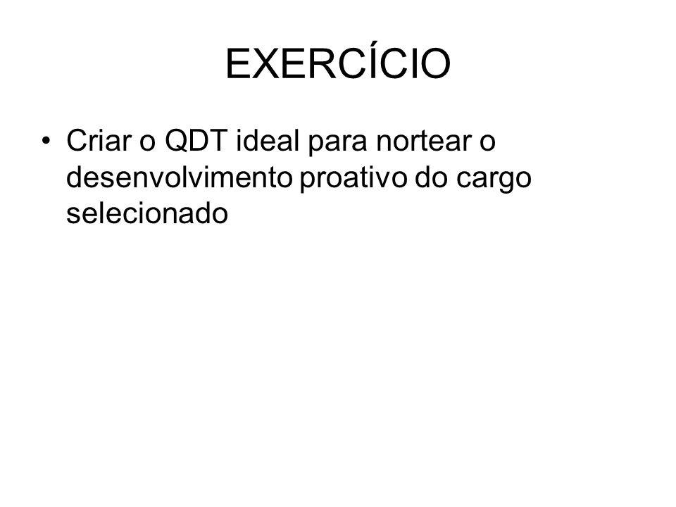 EXERCÍCIO Criar o QDT ideal para nortear o desenvolvimento proativo do cargo selecionado