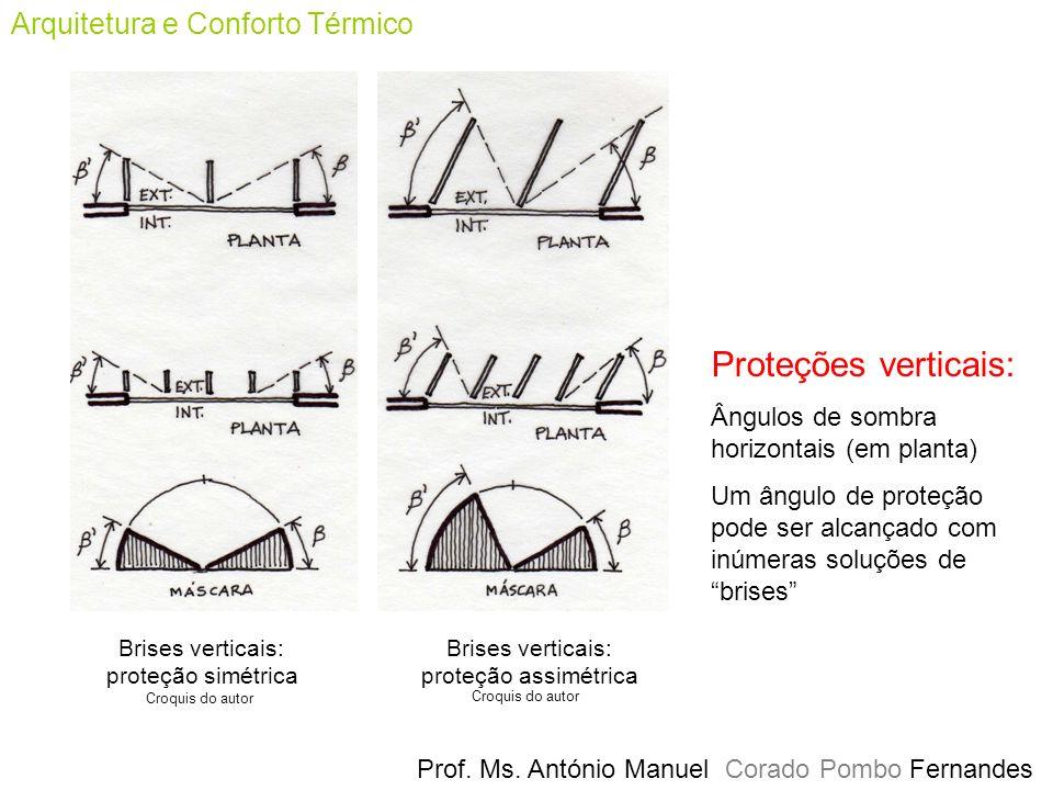 Proteções verticais: Arquitetura e Conforto Térmico