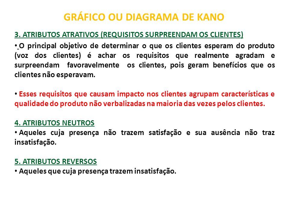 GRÁFICO OU DIAGRAMA DE KANO