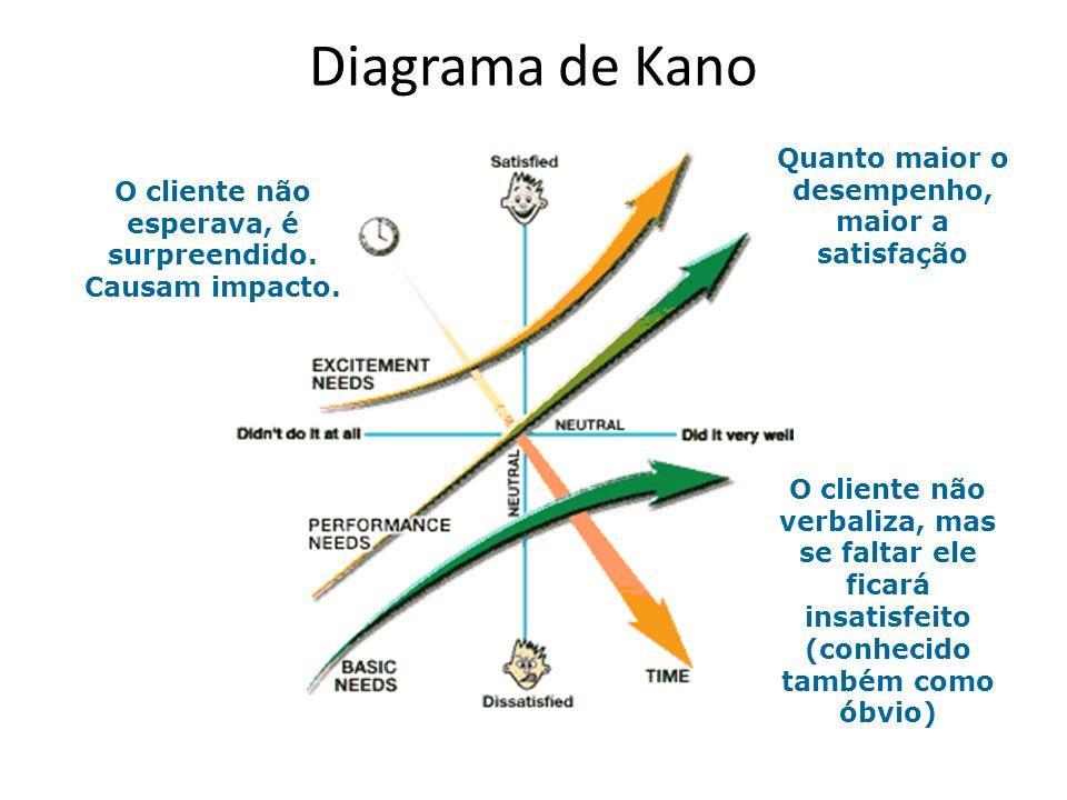 Diagrama de Kano Quanto maior o desempenho, maior a satisfação