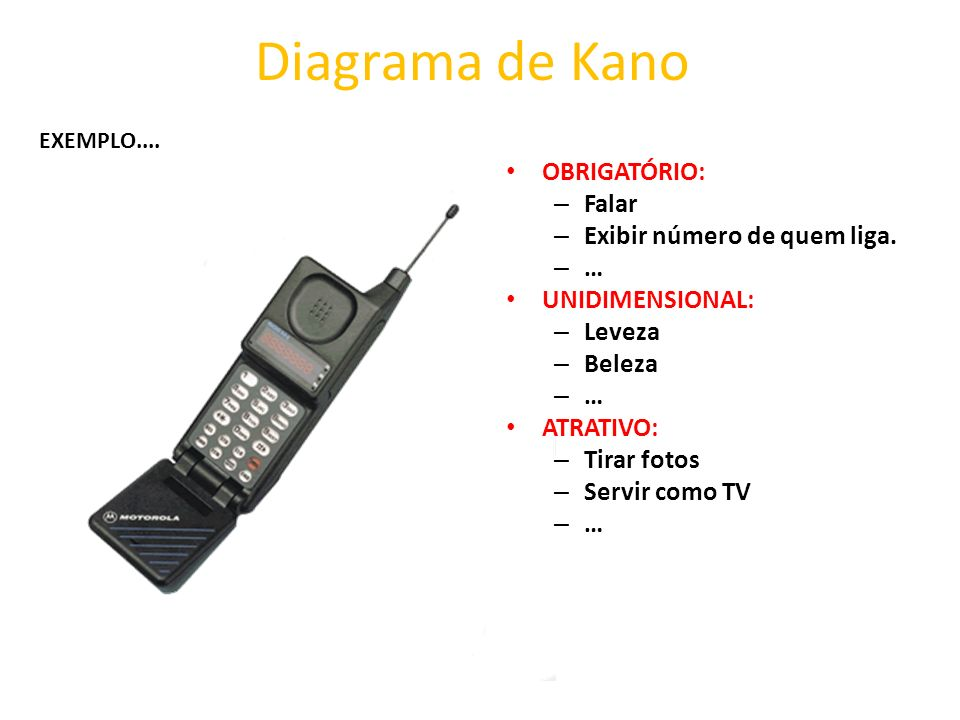 Diagrama de Kano OBRIGATÓRIO: Falar Exibir número de quem liga. …