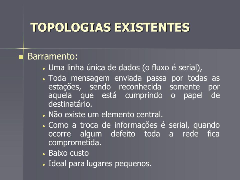 TOPOLOGIAS EXISTENTES