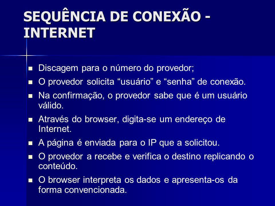 SEQUÊNCIA DE CONEXÃO - INTERNET
