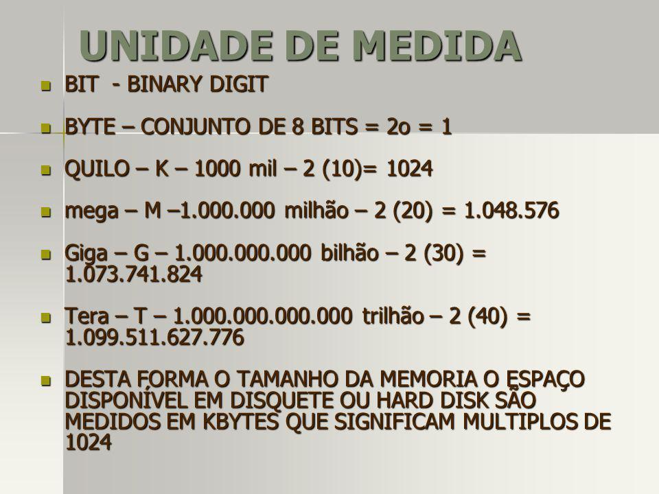 UNIDADE DE MEDIDA BIT - BINARY DIGIT