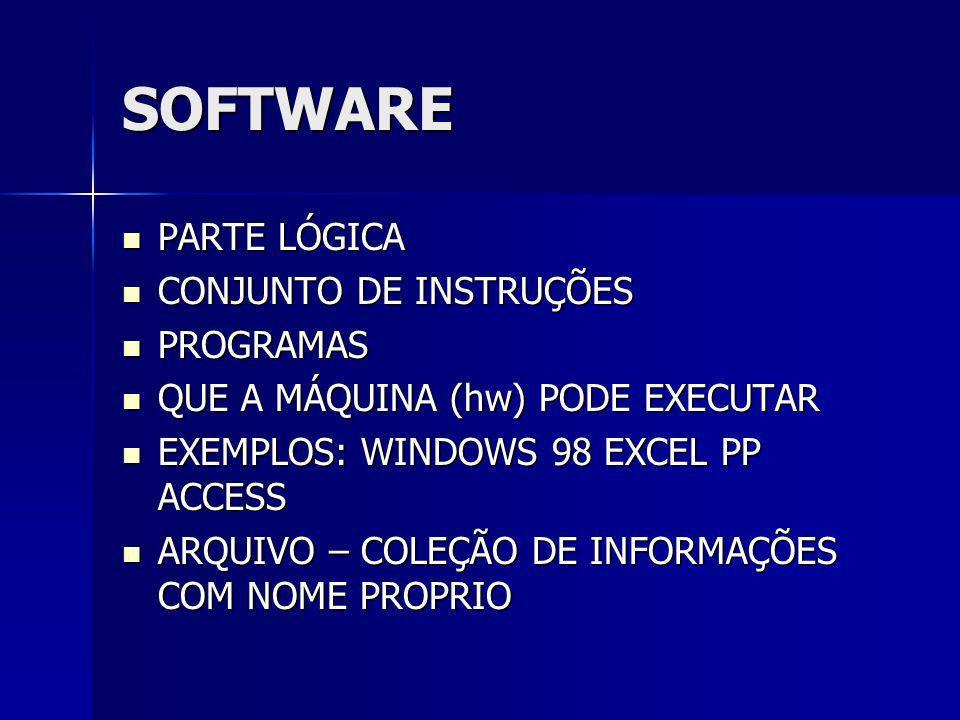 SOFTWARE PARTE LÓGICA CONJUNTO DE INSTRUÇÕES PROGRAMAS