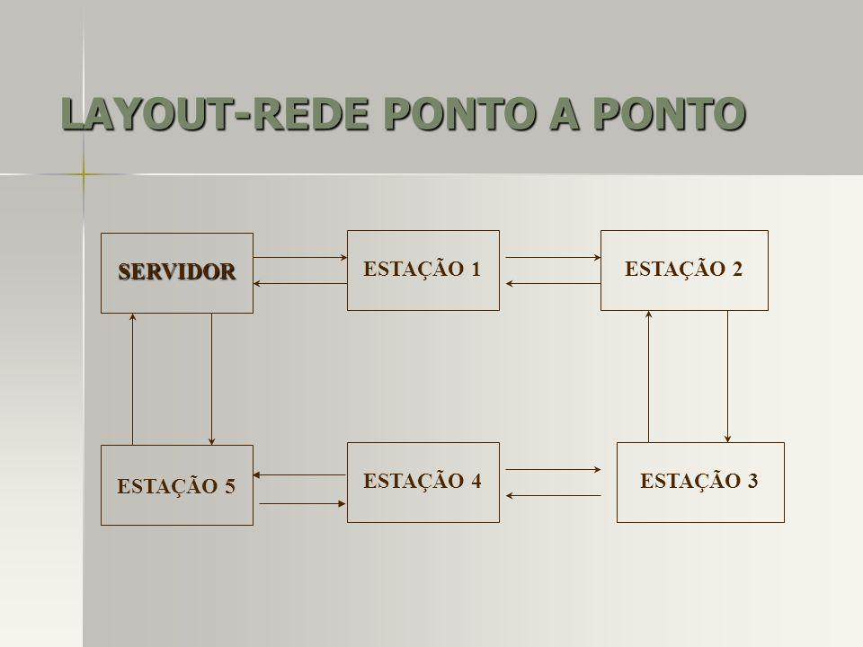 LAYOUT-REDE PONTO A PONTO