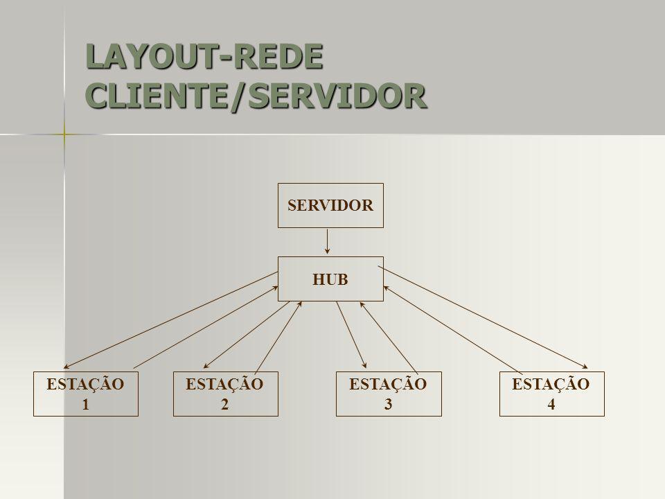LAYOUT-REDE CLIENTE/SERVIDOR