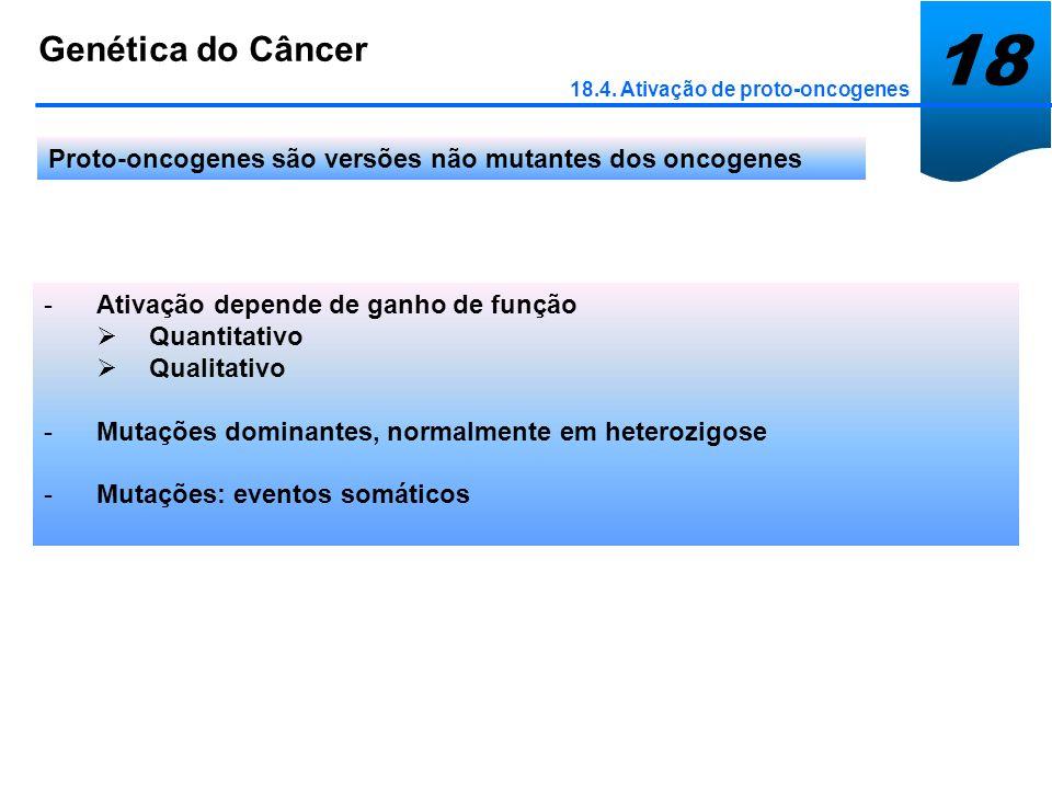 18Genética do Câncer. 18.4. Ativação de proto-oncogenes. Proto-oncogenes são versões não mutantes dos oncogenes.