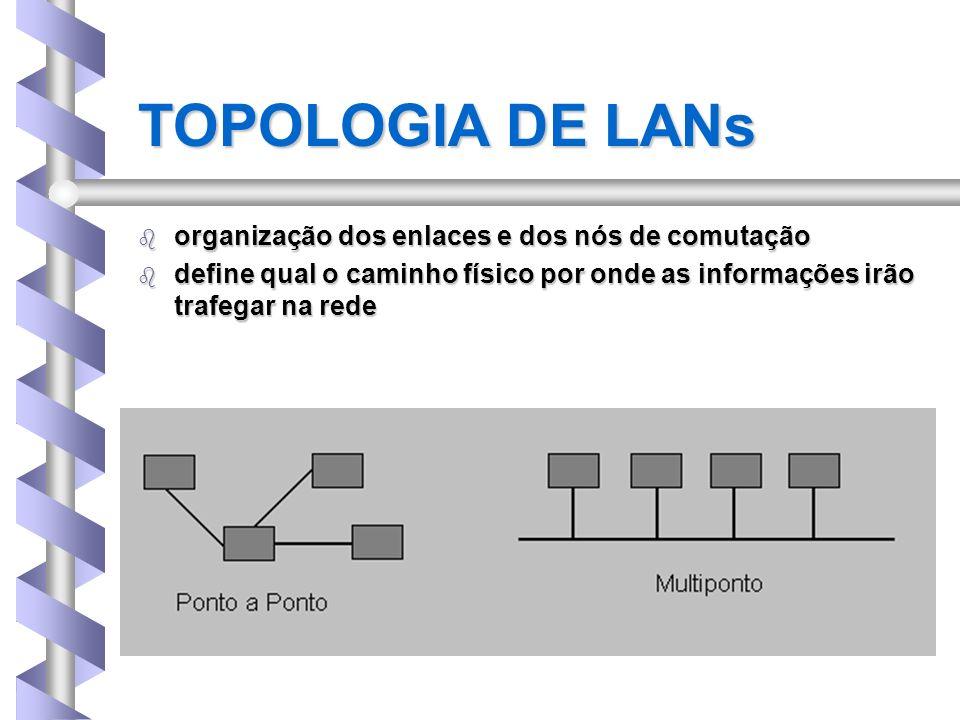 TOPOLOGIA DE LANs organização dos enlaces e dos nós de comutação